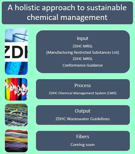 ZDHC-holistic-approach-sustainable-chemical-management