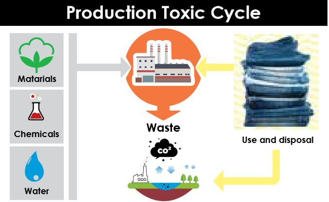 chemical-Production-Toxic-Cycle