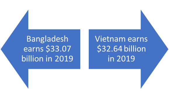 Comparison-apparel-export-earnings-between-Bangladesh-Vietnam