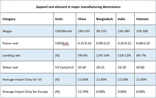 Apparel-cost-element-major-manufacturing-destination
