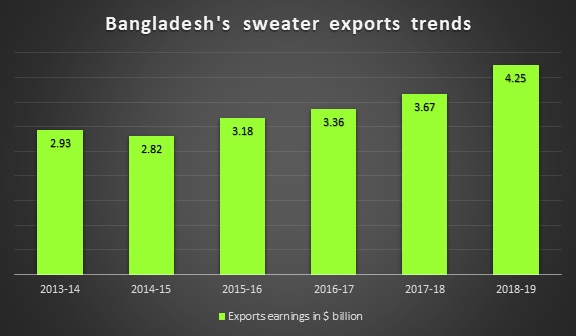 Bangladesh-sweater-exports-trends
