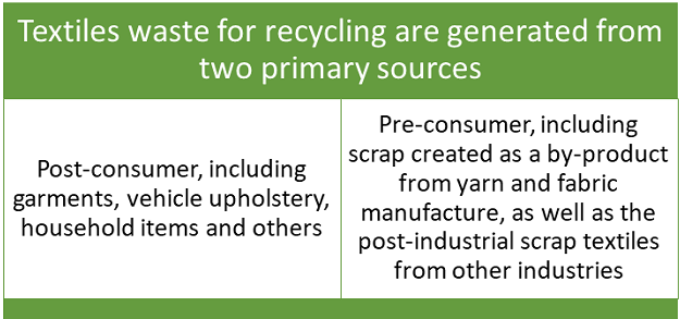 Textiles-waste-recycling-generated-two-primary-sources