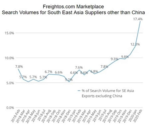 freightos-chart-usa-Importers-looking-regional suppliers-China