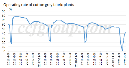 operating-rate-cotton-grey-fabric-plants
