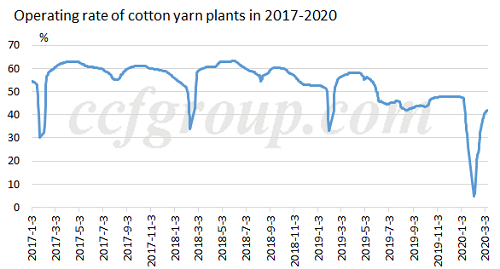 operating-rate-cotton-yarn-plants-2017-2020