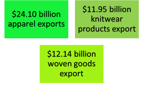 Bangladesh-apparel-Export-July-March-FY2019-2020
