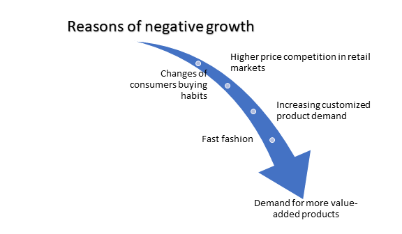 Reasons-apparel-negative-growth