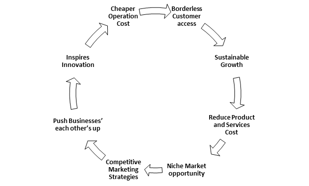 Reducing-product-services-cost-alternative-marketing