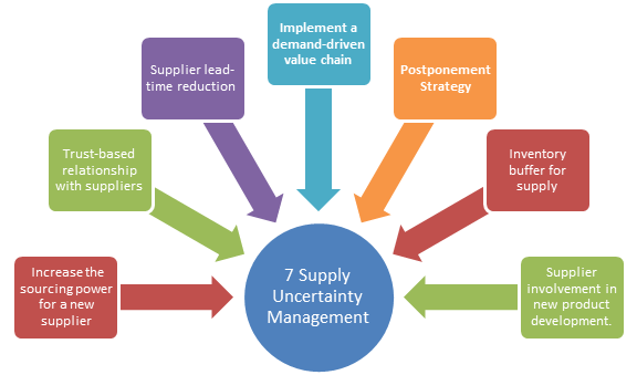 Seven-supply-uncertainty-management-strategies