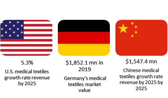 USA-Germany-China-medical-textile-growth