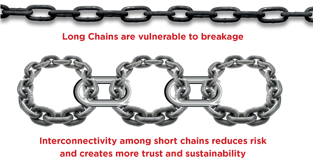 effectiveness-short-value-chain-fashion-industry