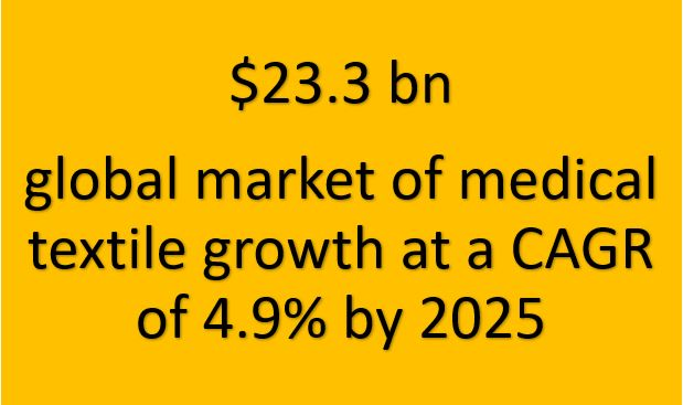 global-market-medical-textile-growth
