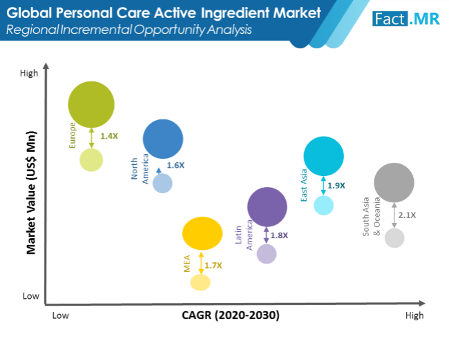 personal-care-active-ingredients-market