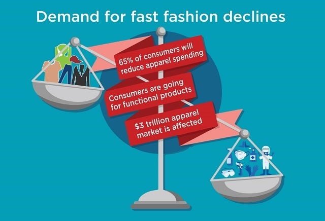 Demand-for-fast-fashion-declines