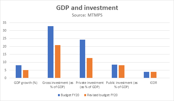 GDP-investment-FY2020-21-national-budget