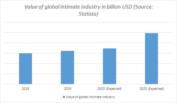global-intimate-industry-va