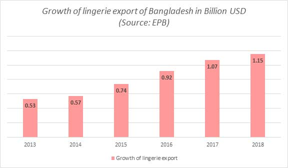 lingerie-export-Growth-Bangladesh