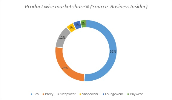 lingery-product-market-share
