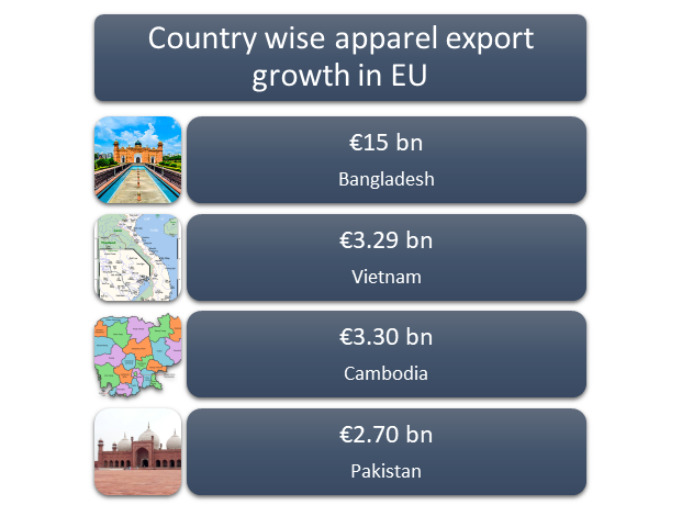 Country-wise-apparel-export-growth-EU