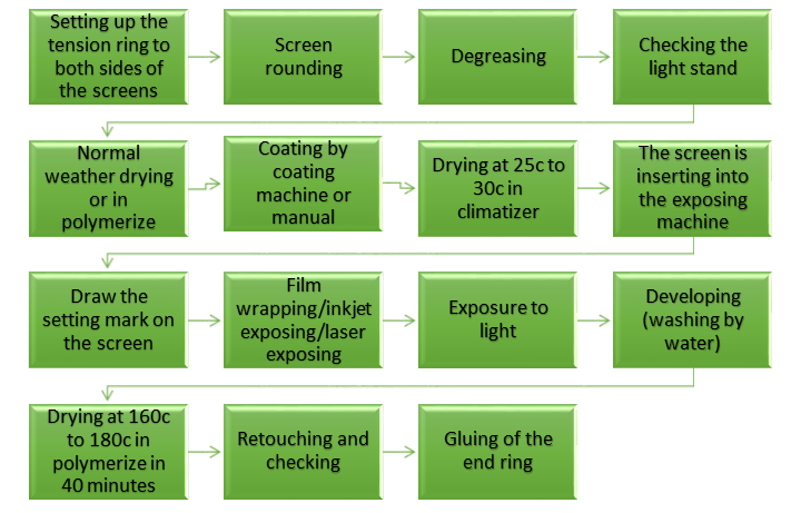 Rotary-screen-preparation-process