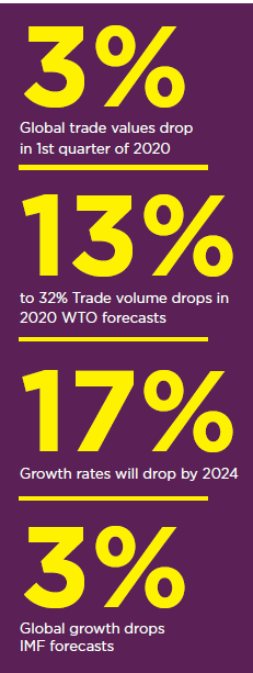 global-trade-forecast-drop-COVID-19