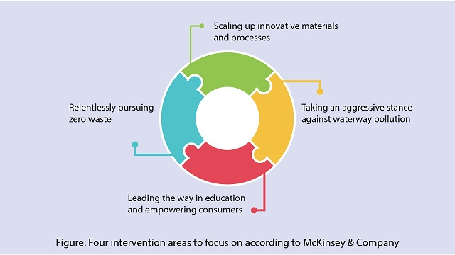 Four-intervention-areas-to-focus-on-according-to-McKinsey-&-Company
