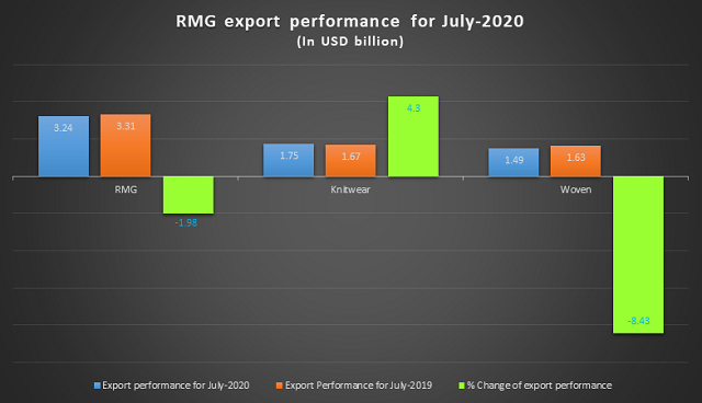 RMG-export-performance-July-2020
