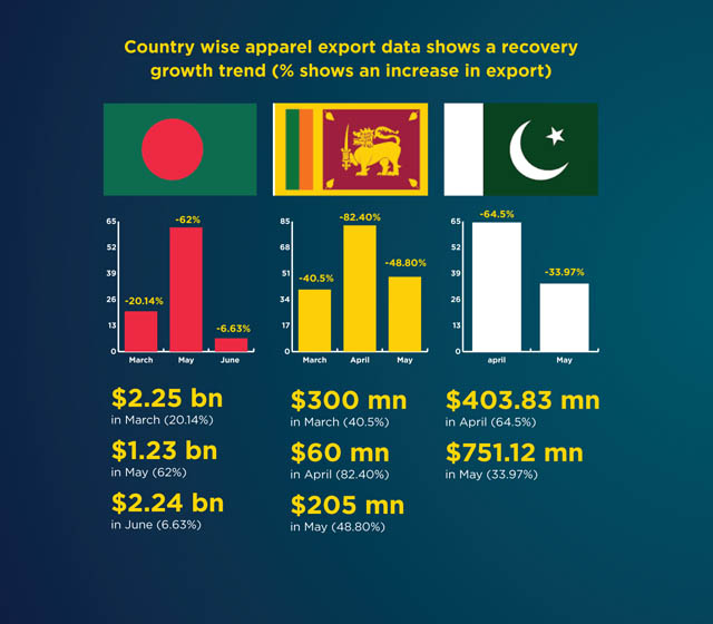 South-Asian-Country-wise-garment-export