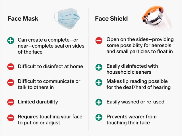face-mask-face-shield-comparison