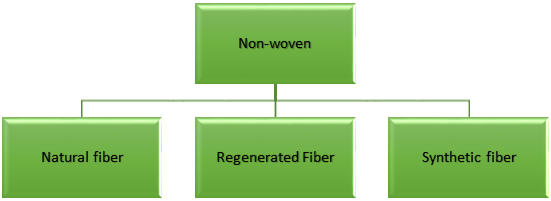 Types of non-woven fabric