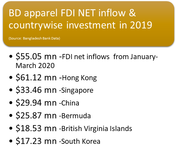 BD-apparel-FDI-NET-inflow-countrywise-investment-2019