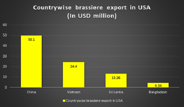 Countrywise-bra-export-USA