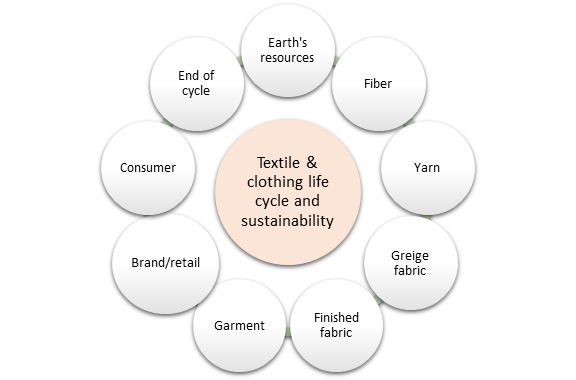 Textile-clothing-life-cycle-sustainability