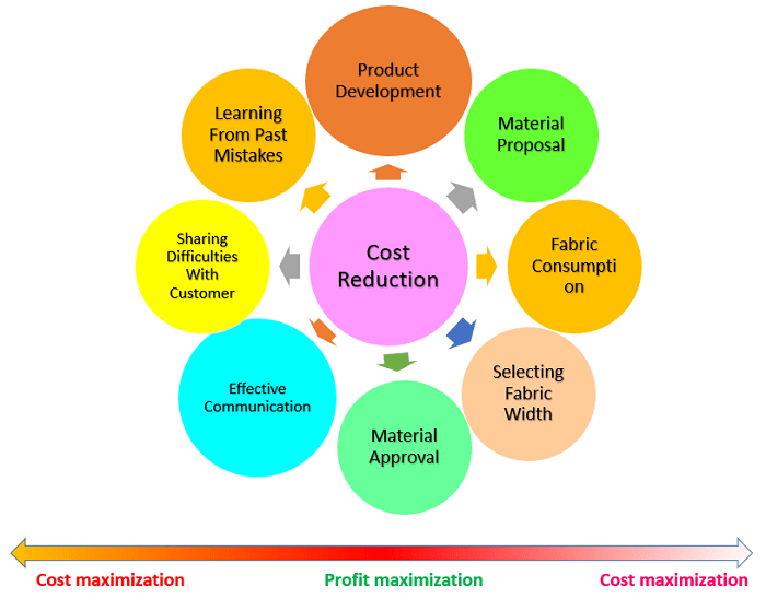 Cost-reduction-process