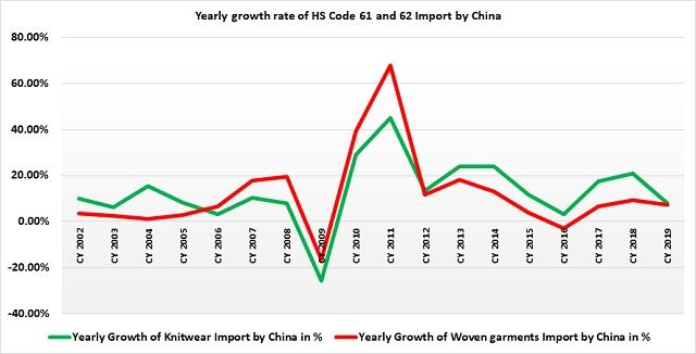 Yearly-growth-rate-HS-Code-61-62-Import-China