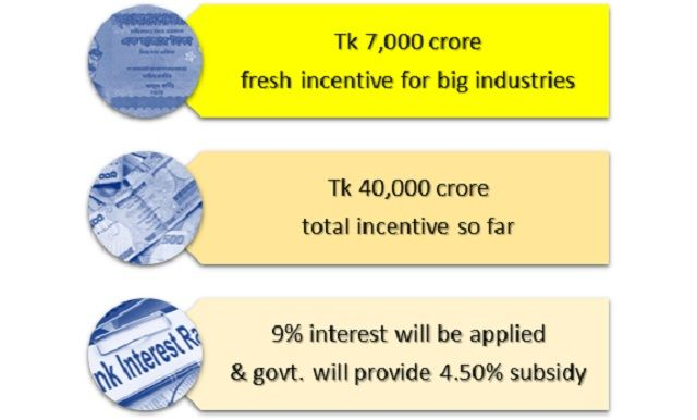 BD-gives-Tk-40,000-crore-Incentive