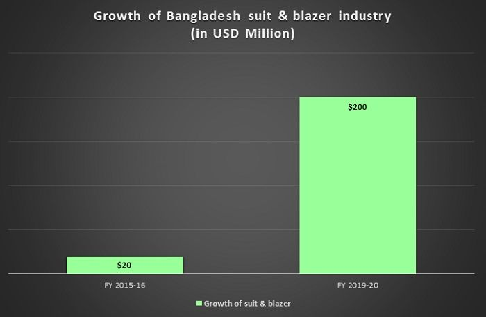 Bangladesh-suit-blazer-Growth