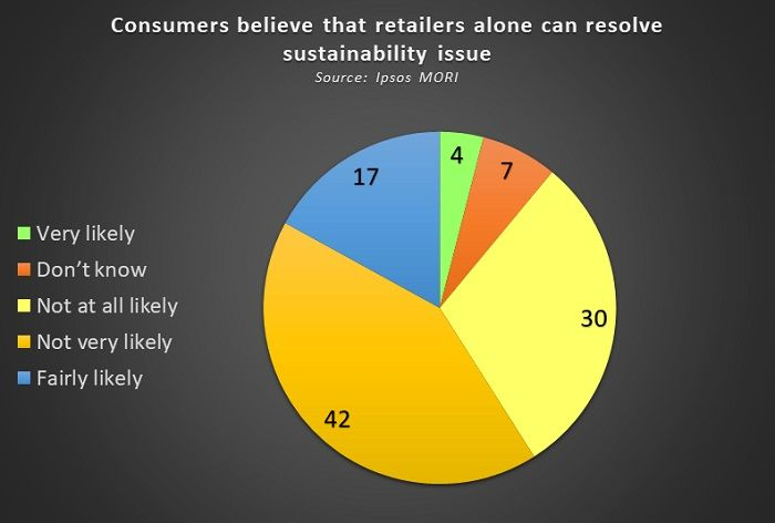 Consumer-believe-fashion-retailers-can-ensure-sustainability