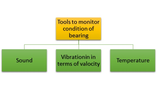 monitoring-condition-bearing