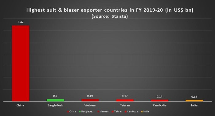 suit-blazer-exporter-countries-FY-2019-20