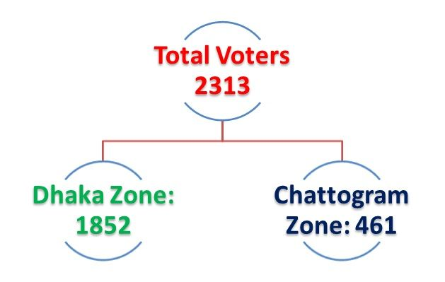 Preliminary-voters-number-BGMEA-election-2021-2023