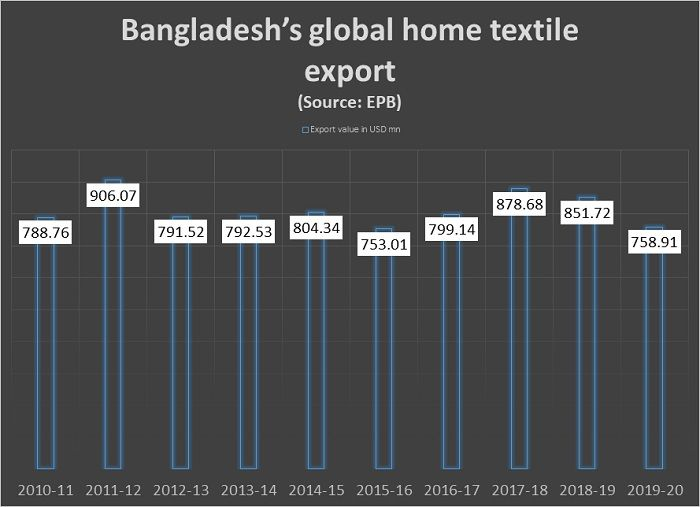 Bangladesh-annual-global-home-textile-export
