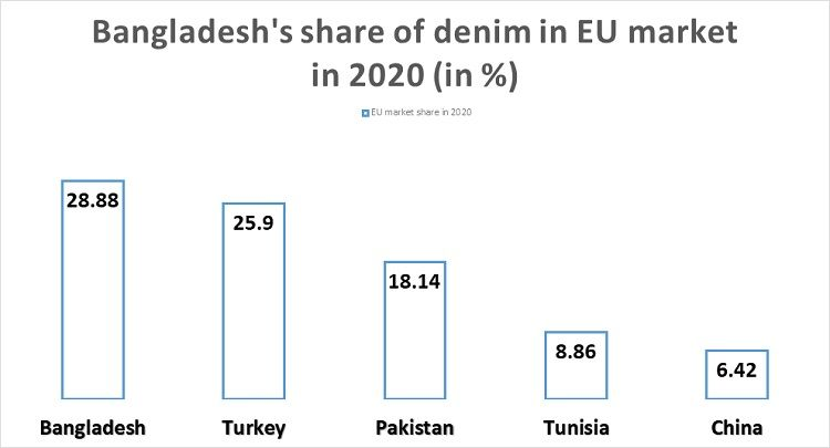 Bangladesh-denim-EU-market-share-2020