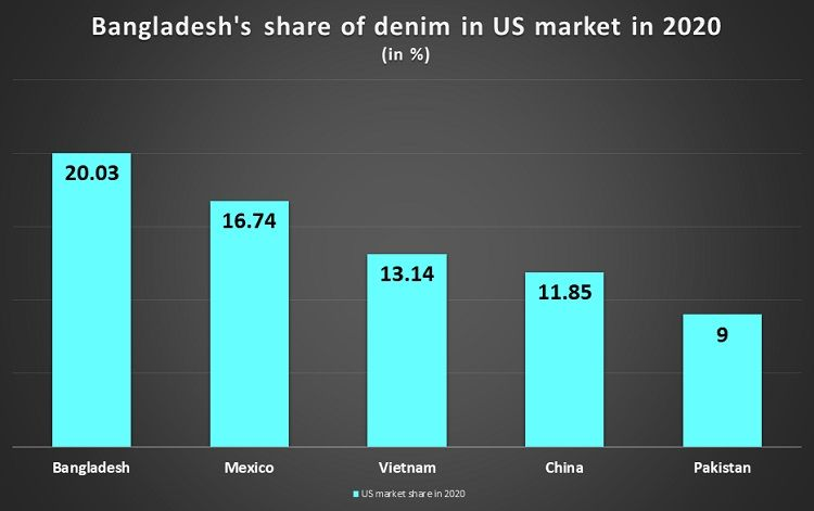 Bangladesh-share-denim-US-market-2020