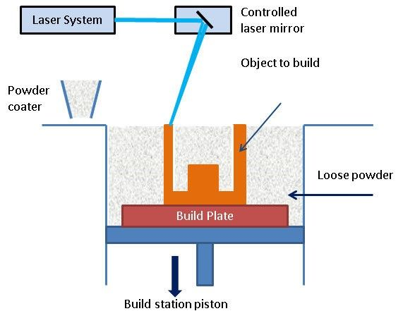3D-printing-power-bed-fusion