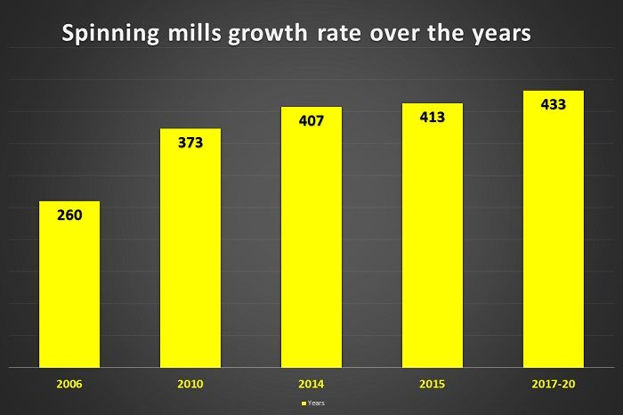 Spinning-factories-growth-rate-Bangladesh