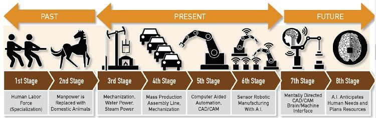 industrial-revolution-stages