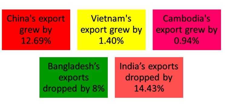 apparel-exporting-countries-performance-US-Jan-March-2021