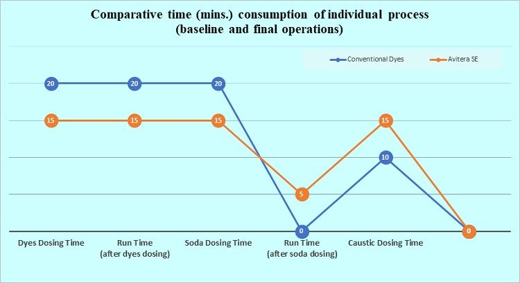 Comparative-time-consumption-individual-process
