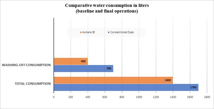 Comparative-water-consumption